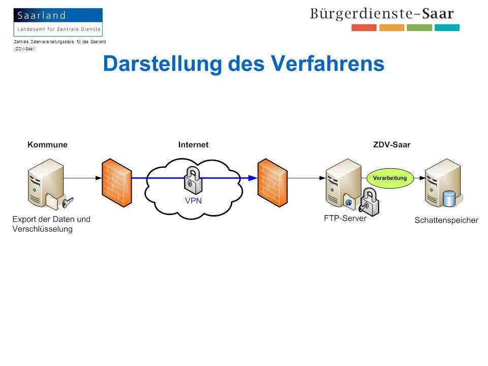 Zentrale Datenverarbeitungsstelle für das Saarland (ZDV-Saar) Vereinbarte Vorgehensweise Werktägliche Lieferung (Mo.
