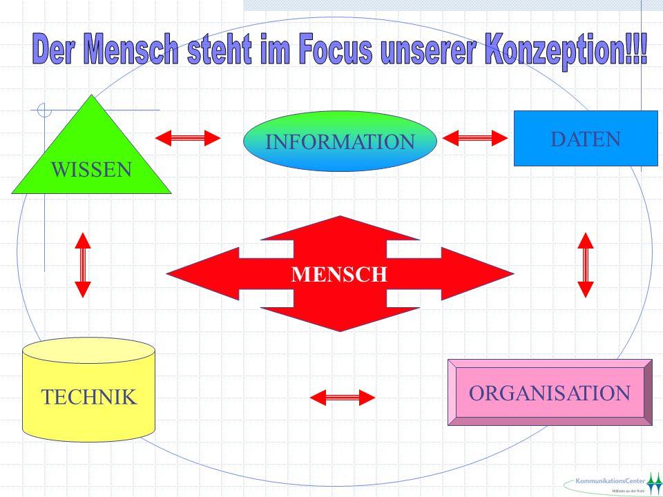 MENSCH DATEN INFORMATION WISSEN TECHNIK ORGANISATION
