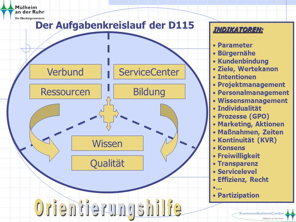 INDIKATOREN: Parameter Bürgernähe Kundenbindung Ziele, Wertekanon Intentionen Projektmanagement Personalmanagement Wissensmanagement Individualität Pr