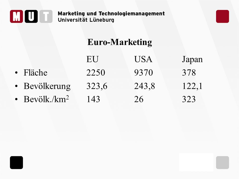 Euro-Marketing EUUSAJapan Fläche22509370378 Bevölkerung323,6243,8122,1 Bevölk./km 2 14326323