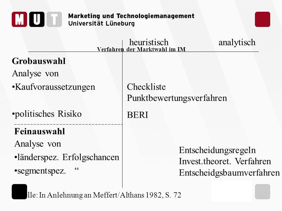 Verfahren der Marktwahl im IM Grobauswahl Analyse von Kaufvoraussetzungen politisches Risiko heuristischanalytisch Checkliste Punktbewertungsverfahren