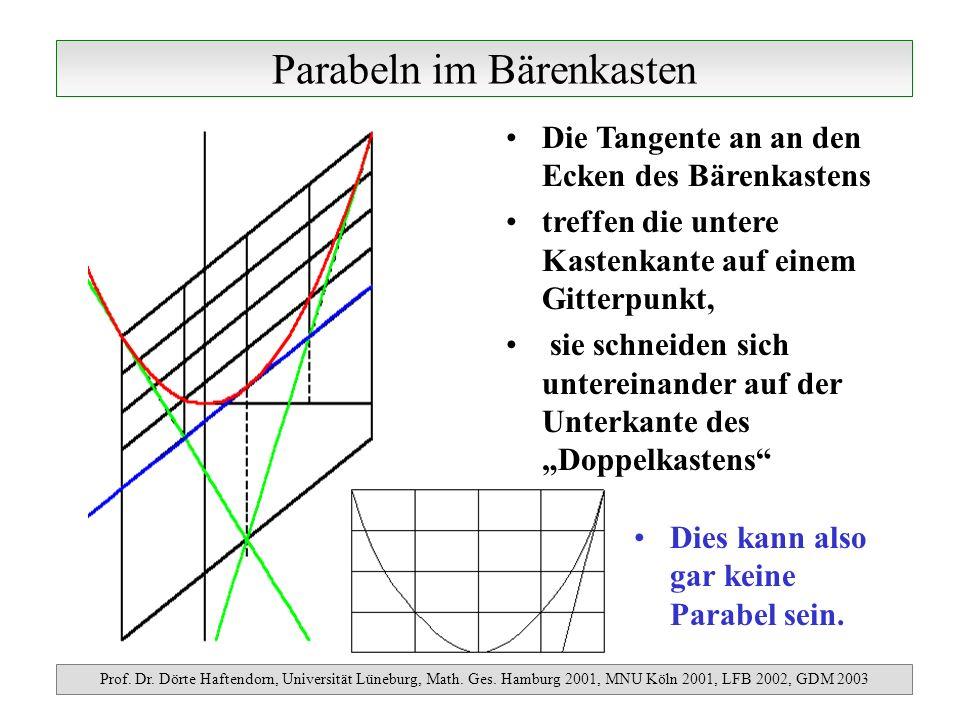 Parabeln im Bärenkasten Prof. Dr. Dörte Haftendorn, Universität Lüneburg, Math. Ges. Hamburg 2001, MNU Köln 2001, LFB 2002, GDM 2003 Die Tangente an a