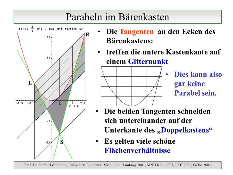 Parabeln im Bärenkasten Prof. Dr. Dörte Haftendorn, Universität Lüneburg, Math. Ges. Hamburg 2001, MNU Köln 2001, LFB 2002, GDM 2003 Die Tangenten an