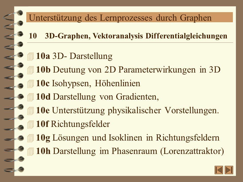 Unterstützung des Lernprozesses durch Graphen 4 10a 3D- Darstellung 4 10b Deutung von 2D Parameterwirkungen in 3D 4 10c Isohypsen, Höhenlinien 4 10d D