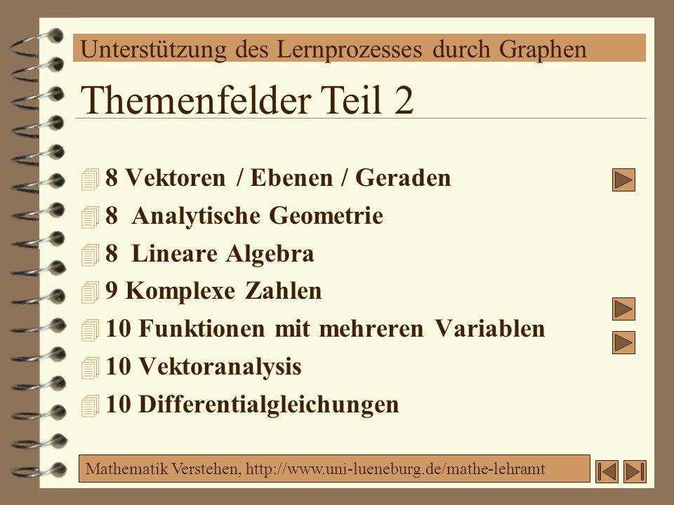 Unterstützung des Lernprozesses durch Graphen 4 8 Vektoren / Ebenen / Geraden 4 8 Analytische Geometrie 4 8 Lineare Algebra 4 9 Komplexe Zahlen 4 10 F