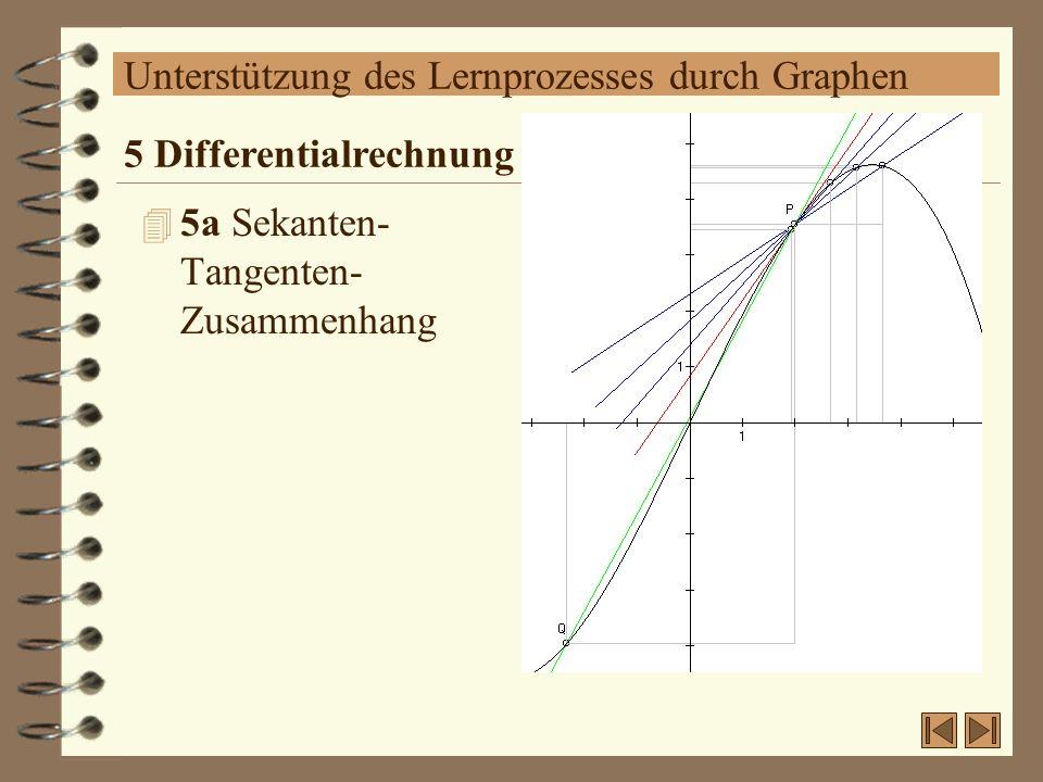 Unterstützung des Lernprozesses durch Graphen 4 5a Sekanten- Tangenten- Zusammenhang 5 Differentialrechnung