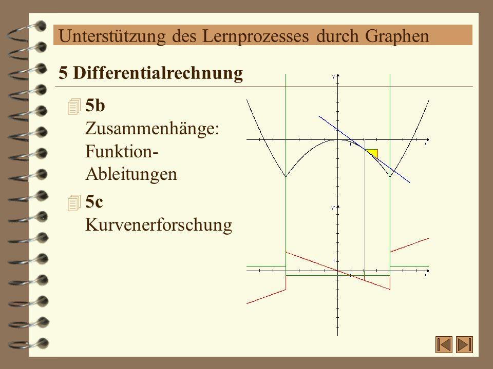 Unterstützung des Lernprozesses durch Graphen 4 5b Zusammenhänge: Funktion- Ableitungen 4 5c Kurvenerforschung 5 Differentialrechnung