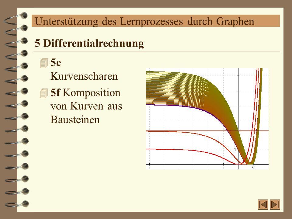 Unterstützung des Lernprozesses durch Graphen 4 5e Kurvenscharen 4 5f Komposition von Kurven aus Bausteinen 5 Differentialrechnung