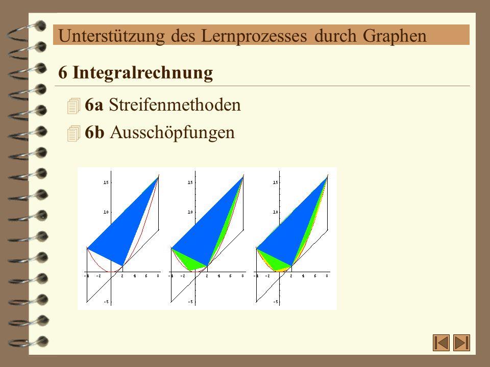 Unterstützung des Lernprozesses durch Graphen 4 6a Streifenmethoden 4 6b Ausschöpfungen 6 Integralrechnung
