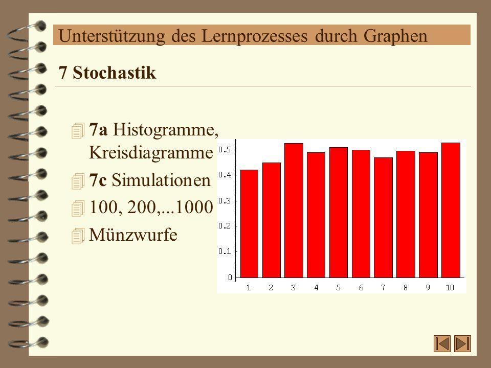 Unterstützung des Lernprozesses durch Graphen 4 7a Histogramme, Kreisdiagramme 4 7c Simulationen 4 100, 200,...1000 4 Münzwurfe 7 Stochastik