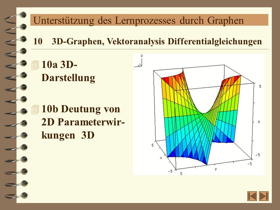 Unterstützung des Lernprozesses durch Graphen 4 10a 3D- Darstellung 4 10b Deutung von 2D Parameterwir- kungen 3D 10 3D-Graphen, Vektoranalysis Differe