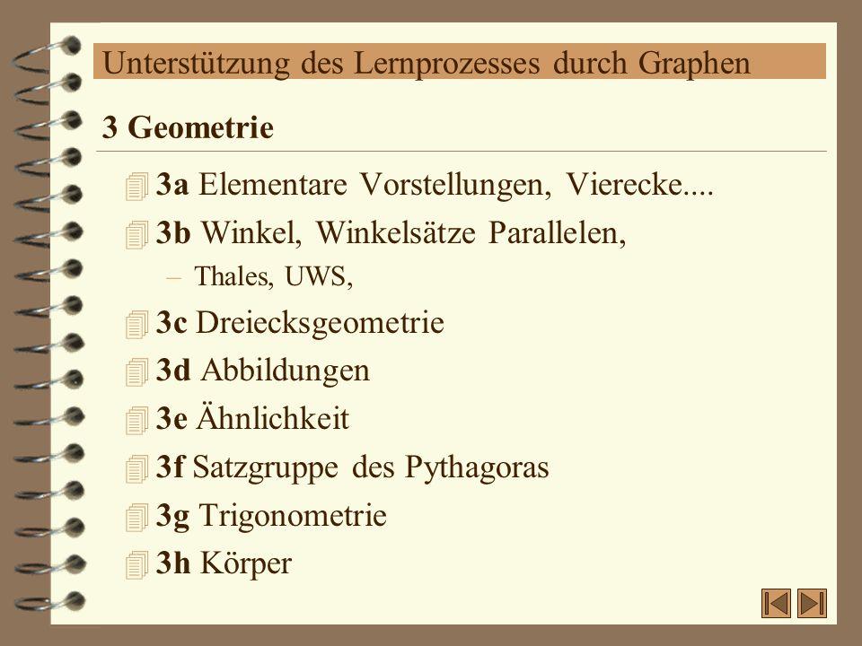 Unterstützung des Lernprozesses durch Graphen 4 3a Elementare Vorstellungen, Vierecke.... 4 3b Winkel, Winkelsätze Parallelen, –Thales, UWS, 4 3c Drei