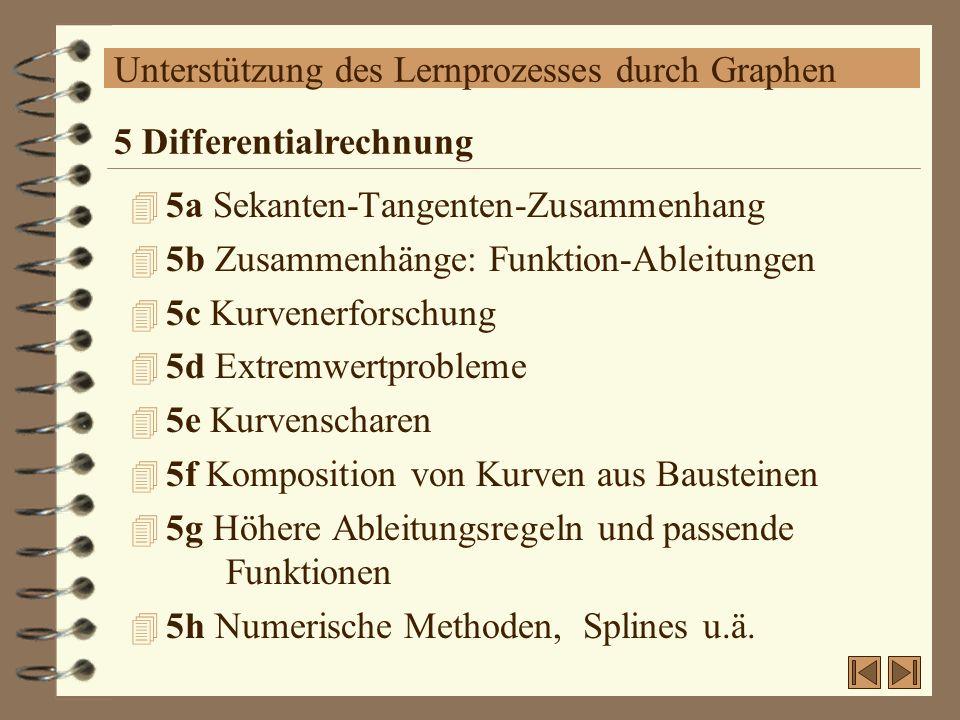 Unterstützung des Lernprozesses durch Graphen 4 5a Sekanten-Tangenten-Zusammenhang 4 5b Zusammenhänge: Funktion-Ableitungen 4 5c Kurvenerforschung 4 5