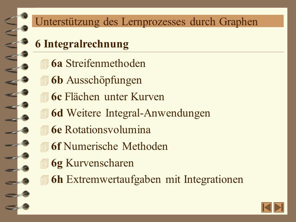 Unterstützung des Lernprozesses durch Graphen 4 6a Streifenmethoden 4 6b Ausschöpfungen 4 6c Flächen unter Kurven 4 6d Weitere Integral-Anwendungen 4
