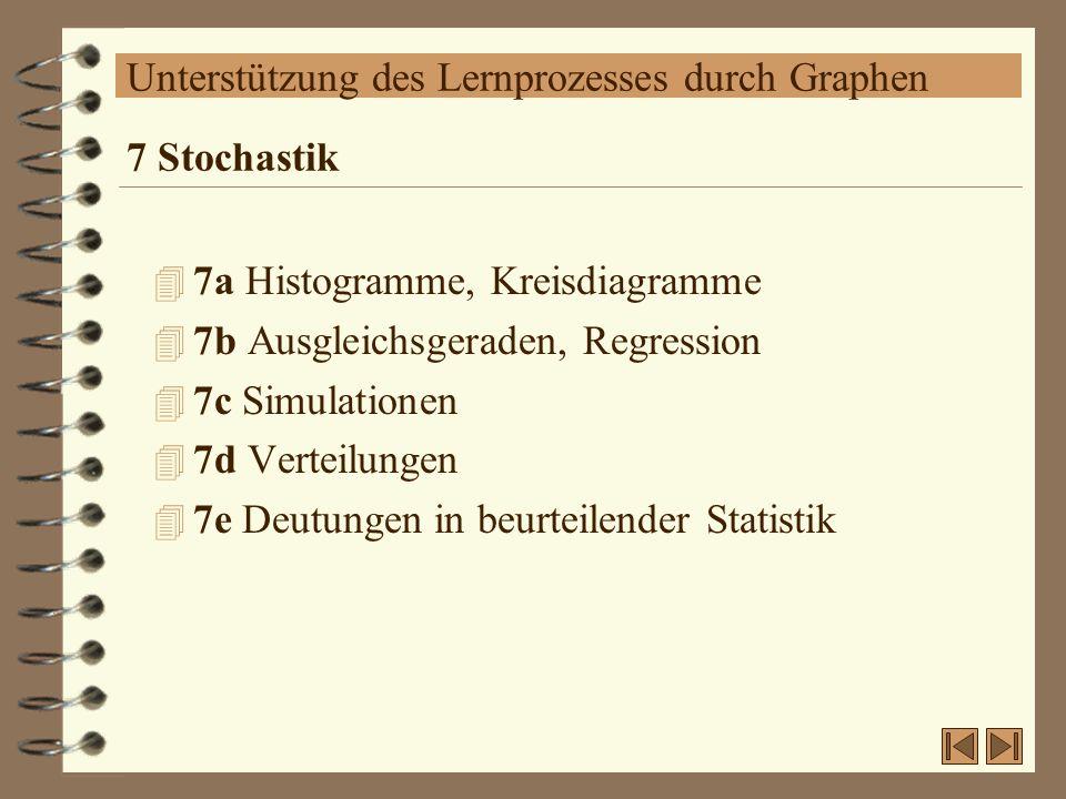 Unterstützung des Lernprozesses durch Graphen 4 7a Histogramme, Kreisdiagramme 4 7b Ausgleichsgeraden, Regression 4 7c Simulationen 4 7d Verteilungen