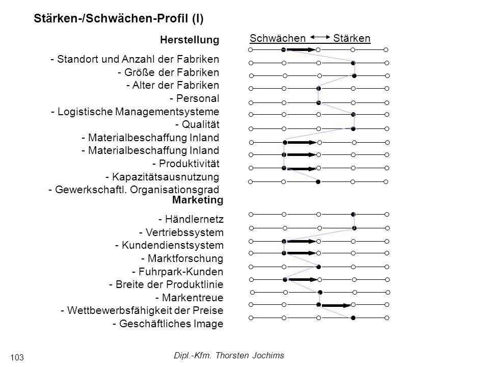 Dipl.-Kfm. Thorsten Jochims 103 Herstellung - Standort und Anzahl der Fabriken - Größe der Fabriken - Alter der Fabriken - Personal - Logistische Mana