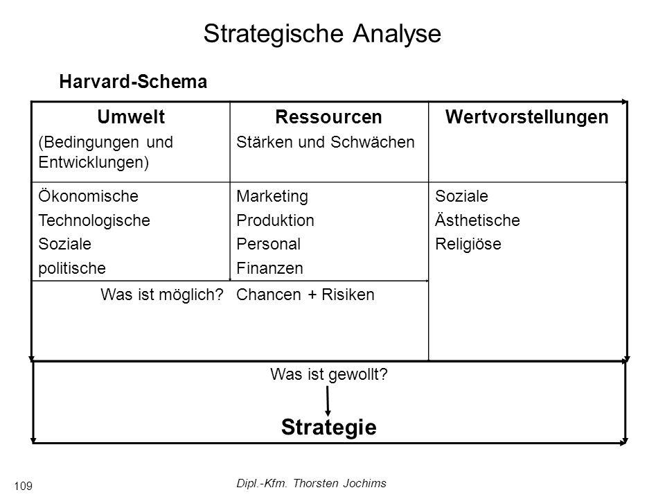 Dipl.-Kfm. Thorsten Jochims 109 Strategische Analyse Harvard-Schema Umwelt (Bedingungen und Entwicklungen) Ressourcen Stärken und Schwächen Wertvorste