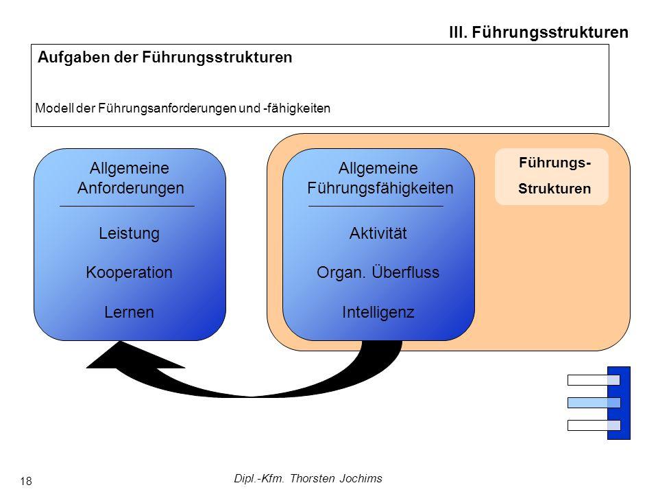 Dipl.-Kfm. Thorsten Jochims 18 Führungs- Strukturen Aufgaben der Führungsstrukturen Modell der Führungsanforderungen und -fähigkeiten III. Führungsstr