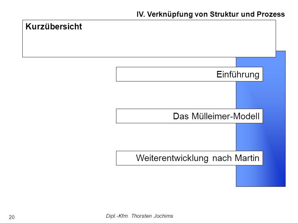 Dipl.-Kfm. Thorsten Jochims 20 Kurzübersicht IV. Verknüpfung von Struktur und Prozess Weiterentwicklung nach Martin Das Mülleimer-Modell Einführung