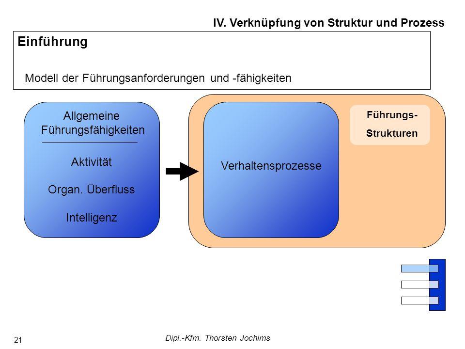 Dipl.-Kfm. Thorsten Jochims 21 Führungs- Strukturen Einführung Modell der Führungsanforderungen und -fähigkeiten IV. Verknüpfung von Struktur und Proz