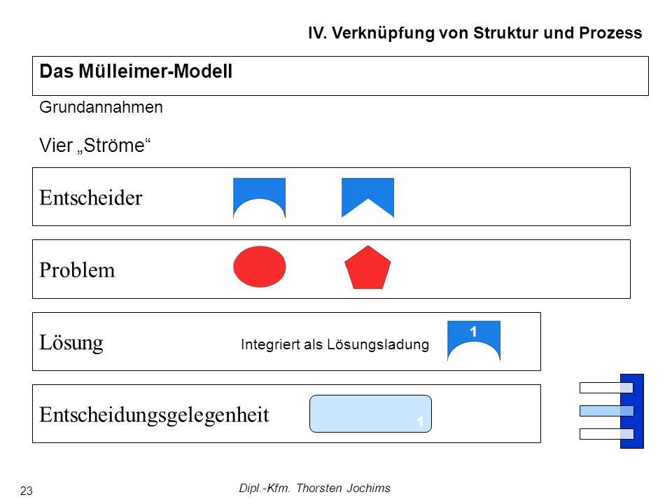 Dipl.-Kfm. Thorsten Jochims 23 Vier Ströme Das Mülleimer-Modell IV. Verknüpfung von Struktur und Prozess Grundannahmen EntscheiderProblemEntscheidungs