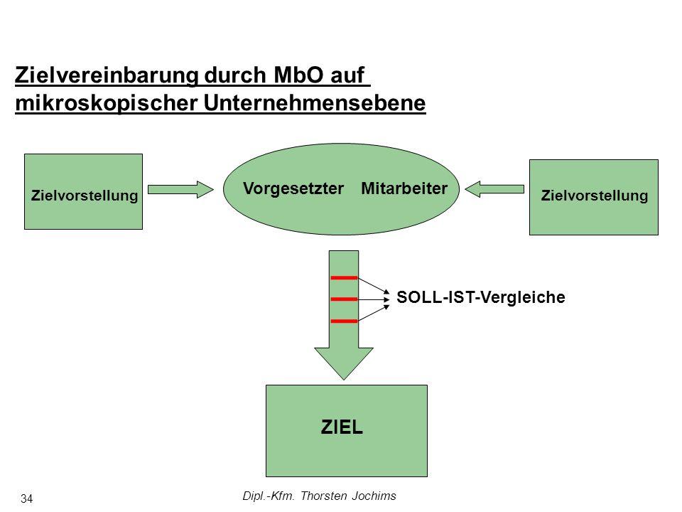 Dipl.-Kfm. Thorsten Jochims 34 Zielvereinbarung durch MbO auf mikroskopischer Unternehmensebene MitarbeiterVorgesetzter Zielvorstellung ZIEL SOLL-IST-