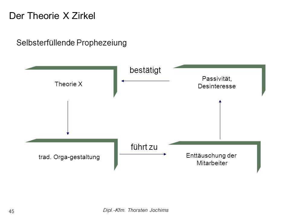 Dipl.-Kfm. Thorsten Jochims 45 Der Theorie X Zirkel Selbsterfüllende Prophezeiung Passivität, Desinteresse Theorie X trad. Orga-gestaltung Enttäuschun