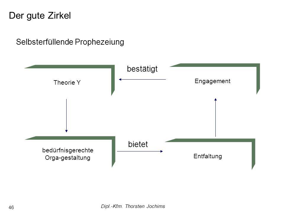 Dipl.-Kfm. Thorsten Jochims 46 Der gute Zirkel Selbsterfüllende Prophezeiung Engagement Theorie Y bedürfnisgerechte Orga-gestaltung Entfaltung bietet