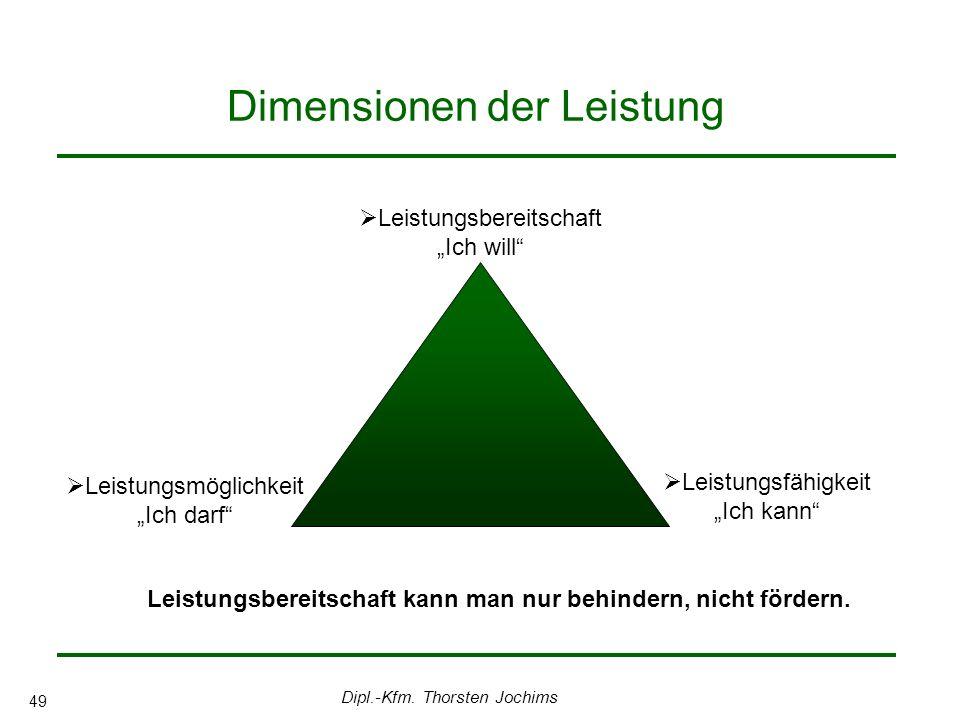 Dipl.-Kfm. Thorsten Jochims 49 Dimensionen der Leistung Leistungsbereitschaft Ich will Leistungsfähigkeit Ich kann Leistungsmöglichkeit Ich darf Leist