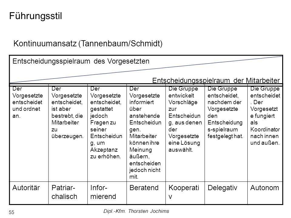 Dipl.-Kfm. Thorsten Jochims 55 Führungsstil Kontinuumansatz (Tannenbaum/Schmidt) Der Vorgesetzte entscheidet und ordnet an. Der Vorgesetzte entscheide