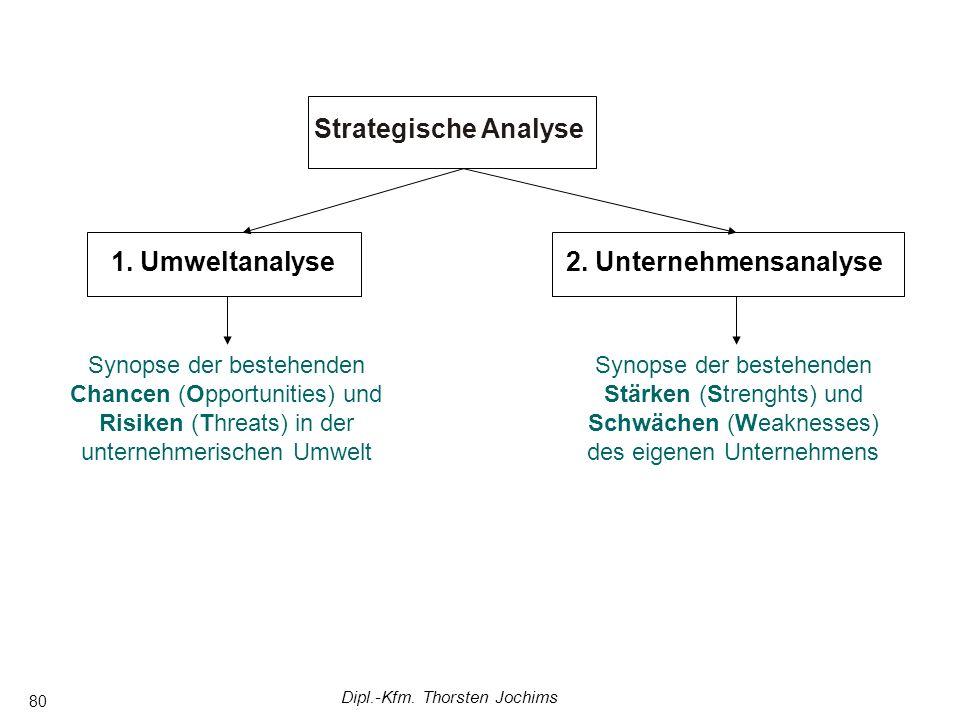 Dipl.-Kfm. Thorsten Jochims 80 Strategische Analyse 1. Umweltanalyse2. Unternehmensanalyse Synopse der bestehenden Chancen (Opportunities) und Risiken