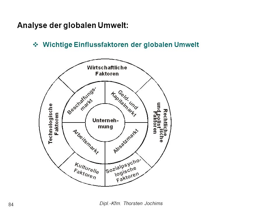 Dipl.-Kfm. Thorsten Jochims 84 Analyse der globalen Umwelt: Wichtige Einflussfaktoren der globalen Umwelt