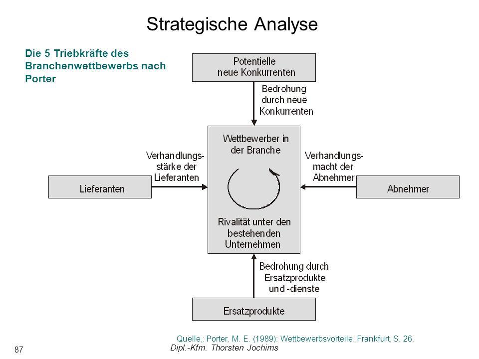 Dipl.-Kfm. Thorsten Jochims 87 Die 5 Triebkräfte des Branchenwettbewerbs nach Porter Quelle,: Porter, M. E. (1989): Wettbewerbsvorteile. Frankfurt, S.