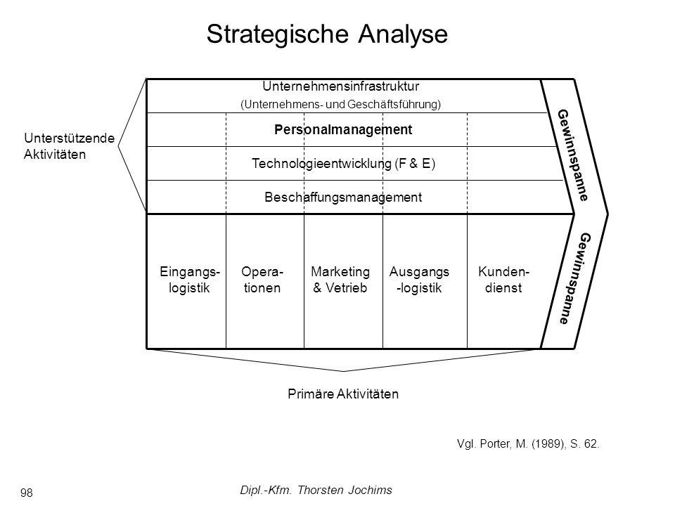 Dipl.-Kfm. Thorsten Jochims 98 Unterstützende Aktivitäten Gewinnspanne Unternehmensinfrastruktur (Unternehmens- und Geschäftsführung) Personalmanageme