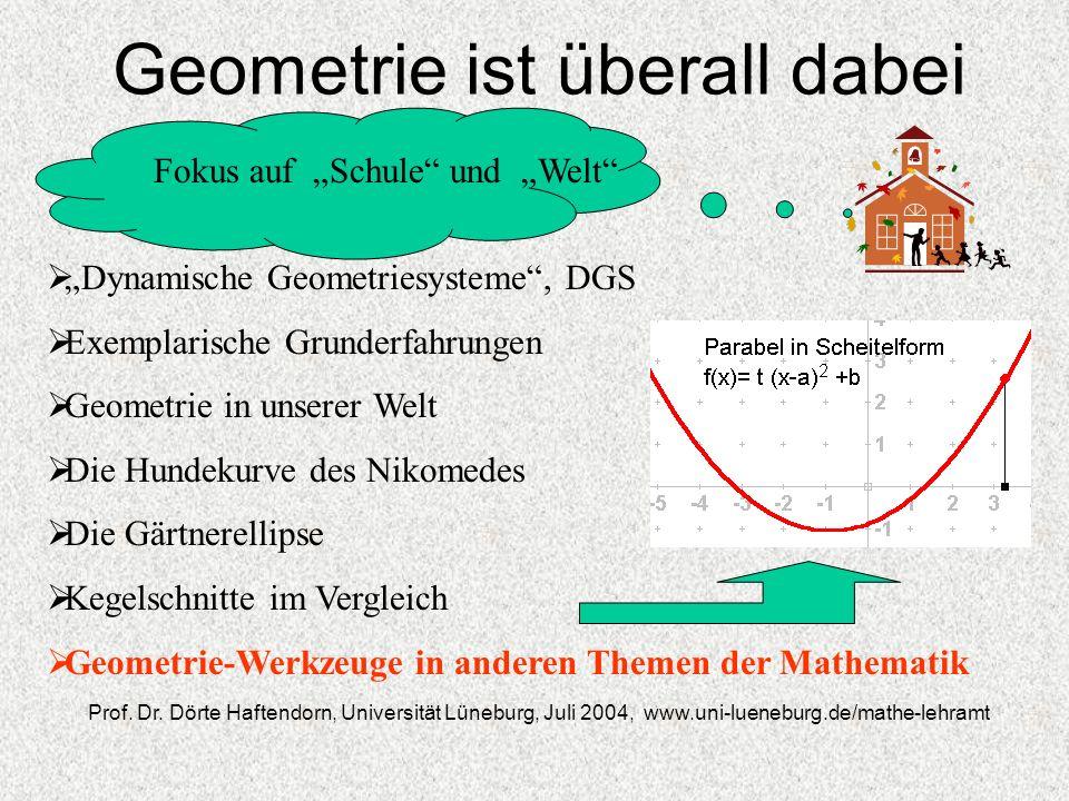 Geometrie ist überall dabei Dynamische Geometriesysteme, DGS Exemplarische Grunderfahrungen Geometrie in unserer Welt Die Hundekurve des Nikomedes Die