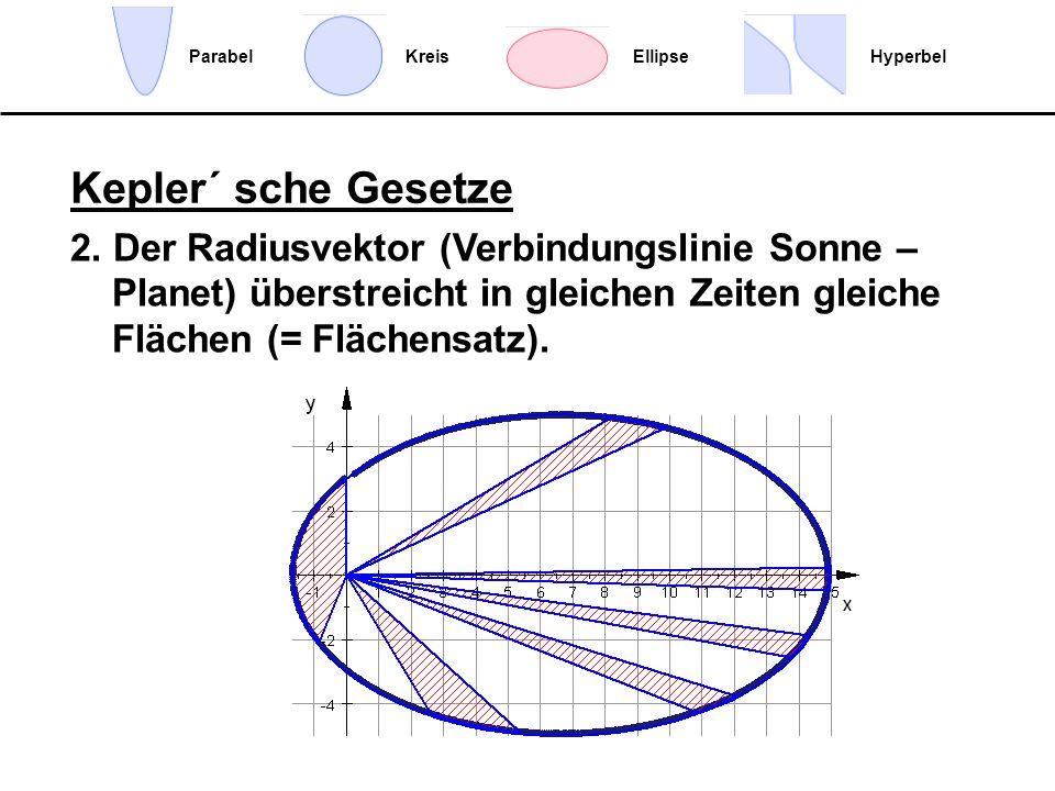 EllipseHyperbelParabelKreis 2. Der Radiusvektor (Verbindungslinie Sonne – Planet) überstreicht in gleichen Zeiten gleiche Flächen (= Flächensatz). Kep