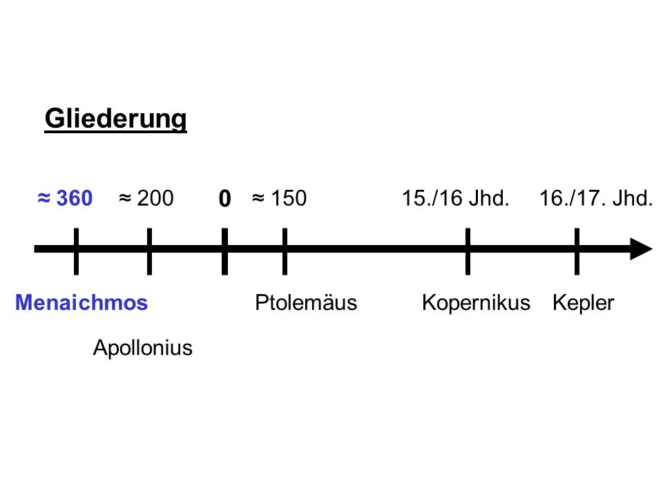 EllipseHyperbelParabelKreis Nikolaus Kopernikus (1473 – 1543) Domherr in Königsberg Er stellt die Sonne in den Mittelpunkt Erde rotiert um die eigene Achse Das kopernikanische Weltbild ist heliozentrisch.