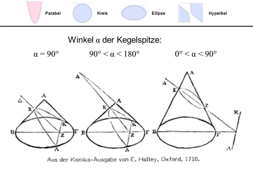 EllipseHyperbelParabelKreis Winkel α der Kegelspitze: 90° < α < 180°0° < α < 90°α = 90°
