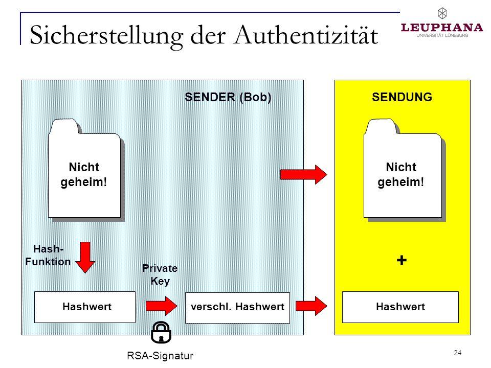 24 Nicht geheim! Sicherstellung der Authentizität Private Key SENDUNG + verschl. Hashwert SENDER (Bob) Nicht geheim! Hashwertverschl. Hashwert Hash- F