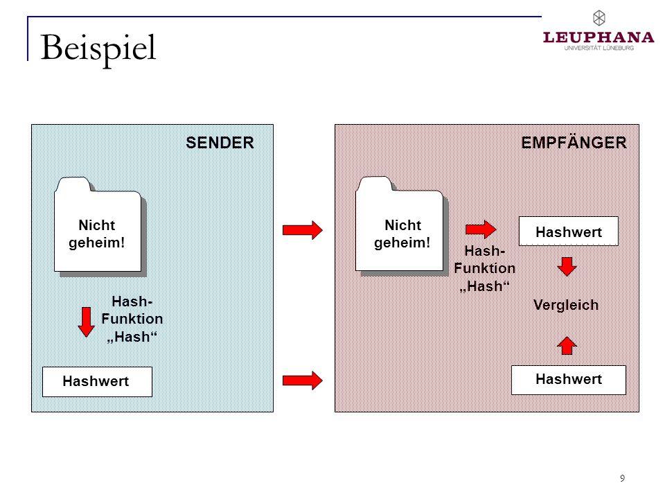 9 Beispiel Nicht geheim! SENDER Hashwert Hash- Funktion Hash EMPFÄNGER Hashwert Vergleich Hash- Funktion Hash Nicht geheim!