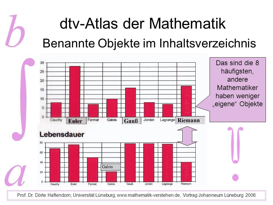 dtv-Atlas der Mathematik Prof. Dr. Dörte Haftendorn, Universität Lüneburg, www.mathematik-verstehen.de, Vortrag Johanneum Lüneburg 2006 Benannte Objek