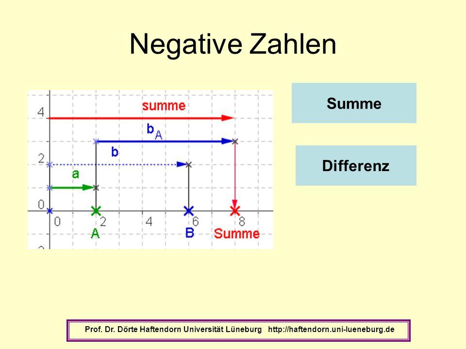 Negative Zahlen Prof. Dr. Dörte Haftendorn Universität Lüneburg http://haftendorn.uni-lueneburg.de Summe Differenz