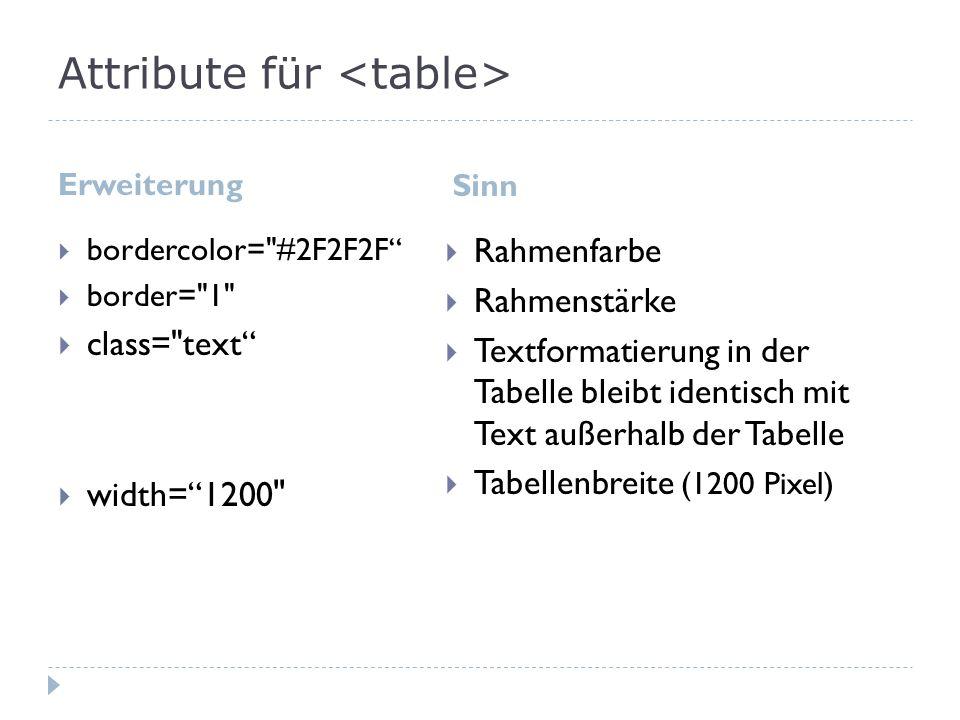 Attribute für Erweiterung Sinn valign= top width=200 Text bleibt am oberen Rahmen hängen Zellenbreite (200 Pixel)