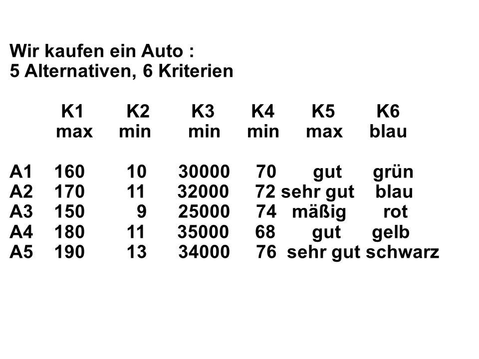 Wir kaufen ein Auto : 5 Alternativen, 6 Kriterien K1 K2 K3 K4 K5 K6 max min min min max blau A1 160 10 30000 70 gut grün A2 170 11 32000 72 sehr gut blau A3 150 9 25000 74 mäßig rot A4 180 11 35000 68 gut gelb A5 190 13 34000 76 sehr gut schwarz