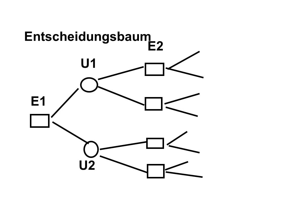 Entscheidungsbaum E1 U1 U2 E2