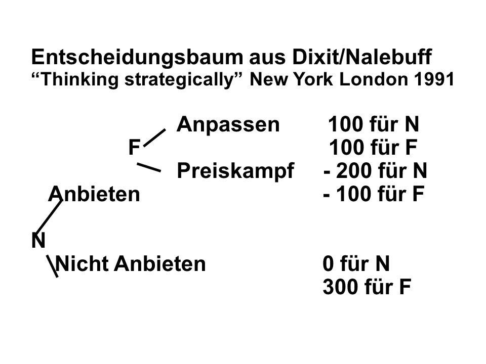 Entscheidungsbaum aus Dixit/Nalebuff Thinking strategically New York London 1991 Anpassen 100 für N F 100 für F Preiskampf - 200 für N Anbieten- 100 für F N Nicht Anbieten0 für N 300 für F