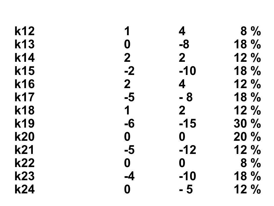 k1214 8 % k130-818 % k142212 % k15-2-1018 % k162412 % k17-5- 818 % k181212 % k19-6-1530 % k200020 % k21-5-1212 % k2200 8 % k23-4-1018 % k240- 512 %