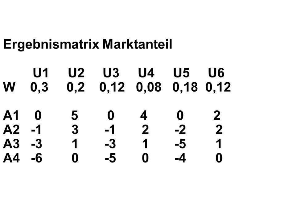 Ergebnismatrix Marktanteil U1 U2 U3 U4 U5 U6 W 0,3 0,2 0,12 0,08 0,18 0,12 A1 0 5 0 4 0 2 A2 -1 3 -1 2 -2 2 A3 -3 1 -3 1 -5 1 A4 -6 0 -5 0 -4 0