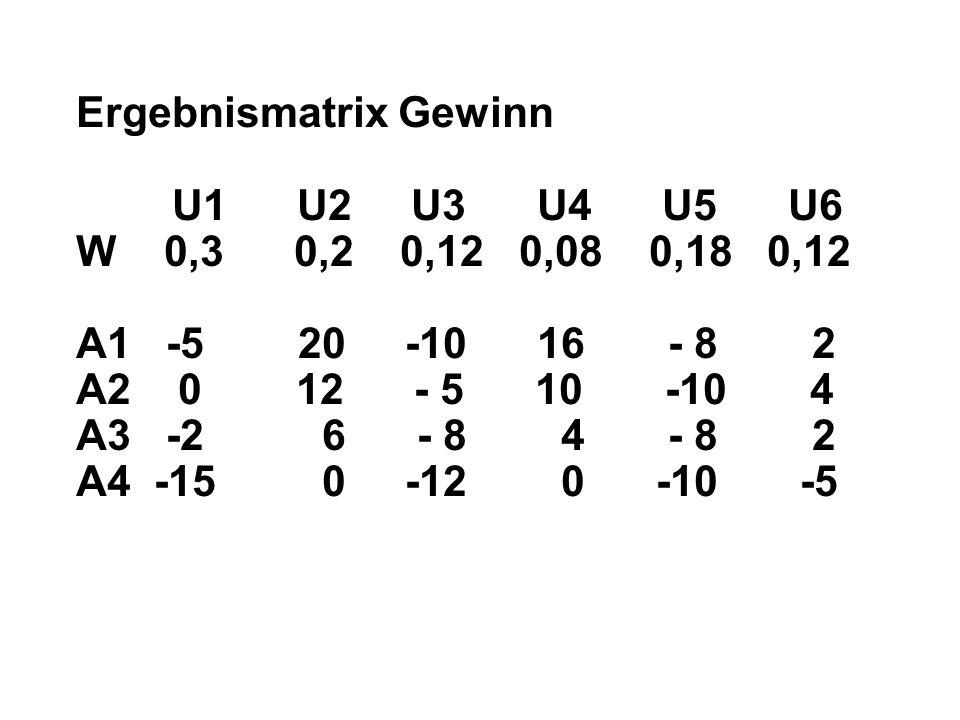 Ergebnismatrix Gewinn U1 U2 U3 U4 U5 U6 W 0,3 0,2 0,12 0,08 0,18 0,12 A1 -5 20 -10 16 - 8 2 A2 0 12 - 5 10 -10 4 A3 -2 6 - 8 4 - 8 2 A4 -15 0 -12 0 -10 -5