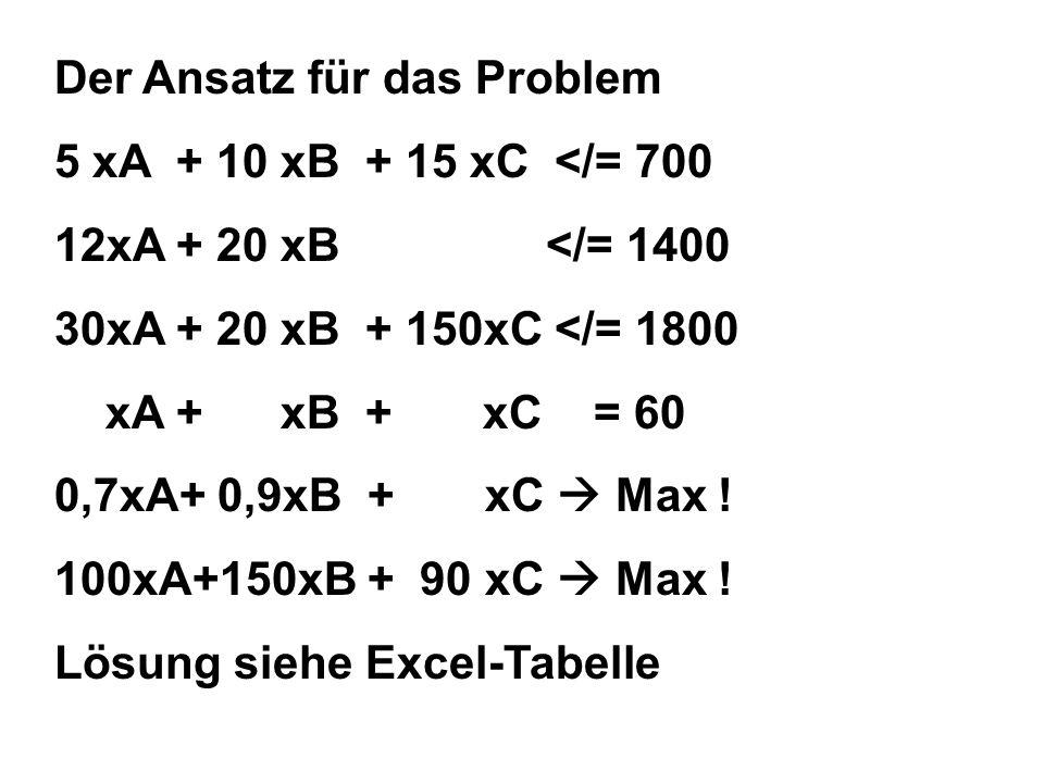 Der Ansatz für das Problem 5 xA + 10 xB + 15 xC </= 700 12xA + 20 xB </= 1400 30xA + 20 xB + 150xC </= 1800 xA + xB + xC = 60 0,7xA+ 0,9xB + xC Max .
